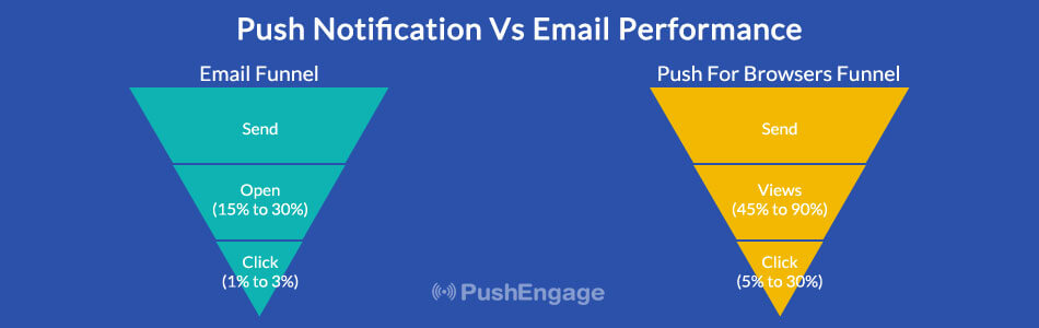 push Notifications has better CTR Vs Email