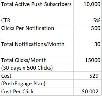 push subscribers cost comparison