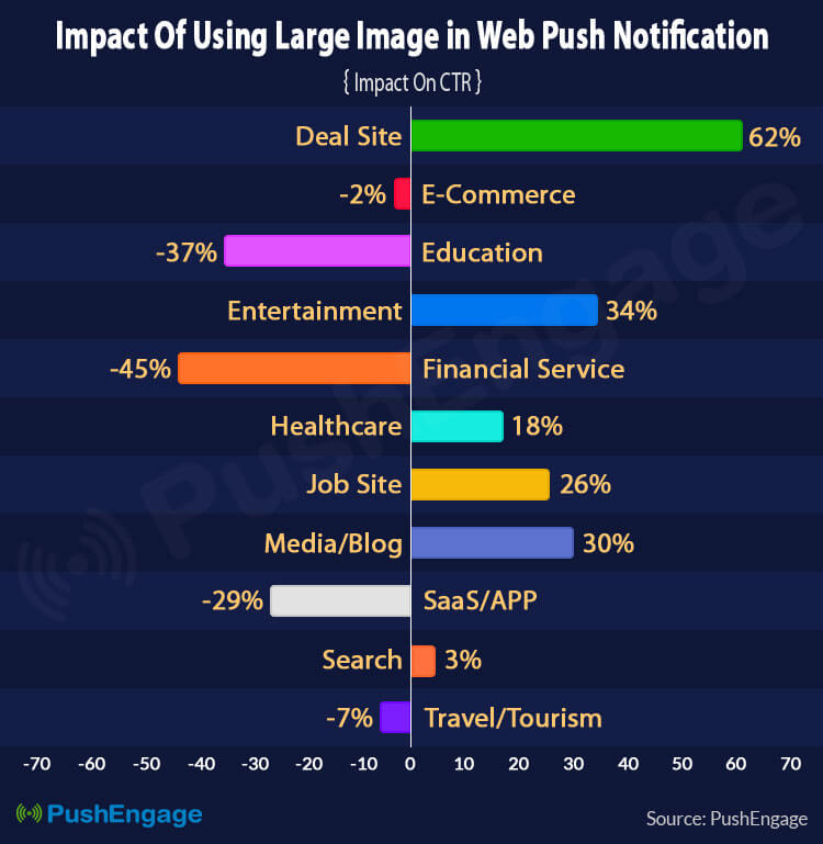 effect of large images in push notification industry wise
