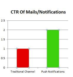 Push Engage (CTR oh mails)
