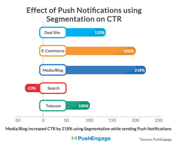 effects of segmentation in push notifications