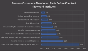 Baymard Report On Cart Abandonment