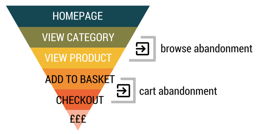 Campaign Strategies that work best with Browser Abandonment