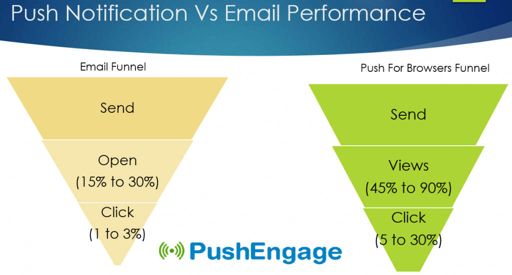 Comparison on Web Push Notifications and Email