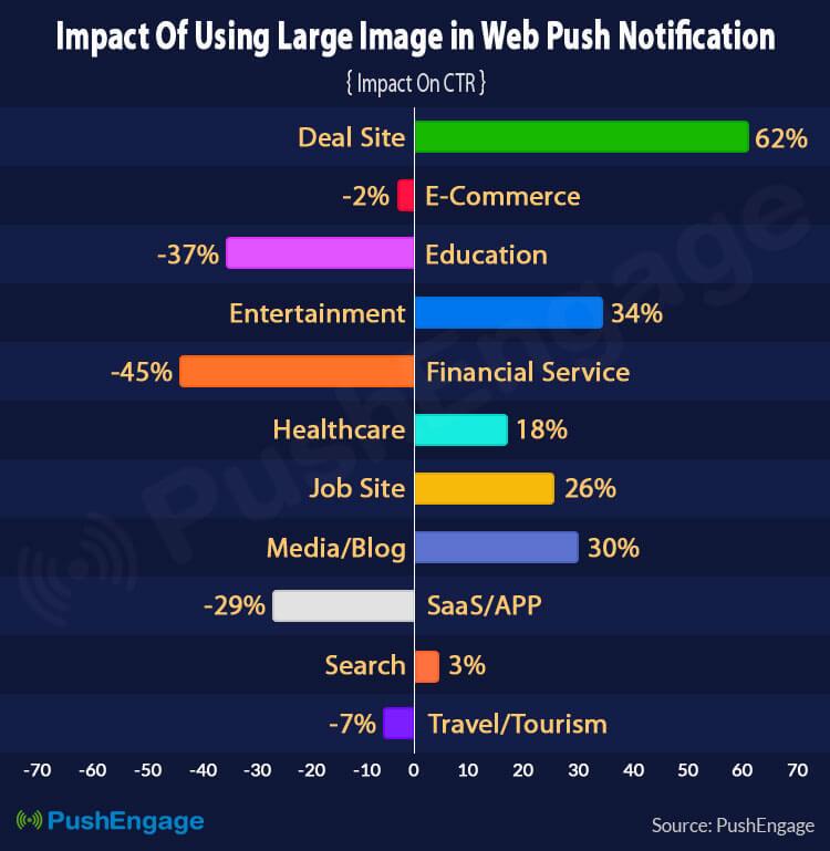 Impact of Large Image in Web Push Notifications-Industry Wise on web push notifications