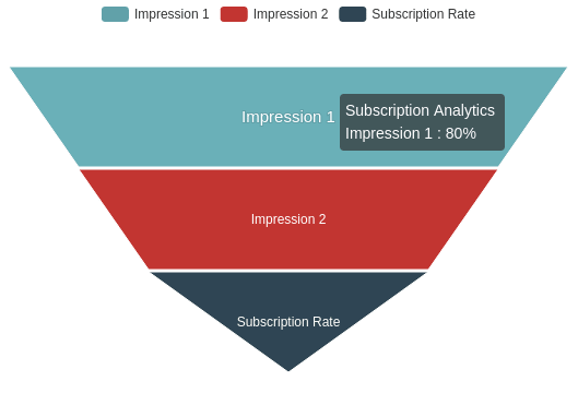 Push Notification Opt-In Analytics