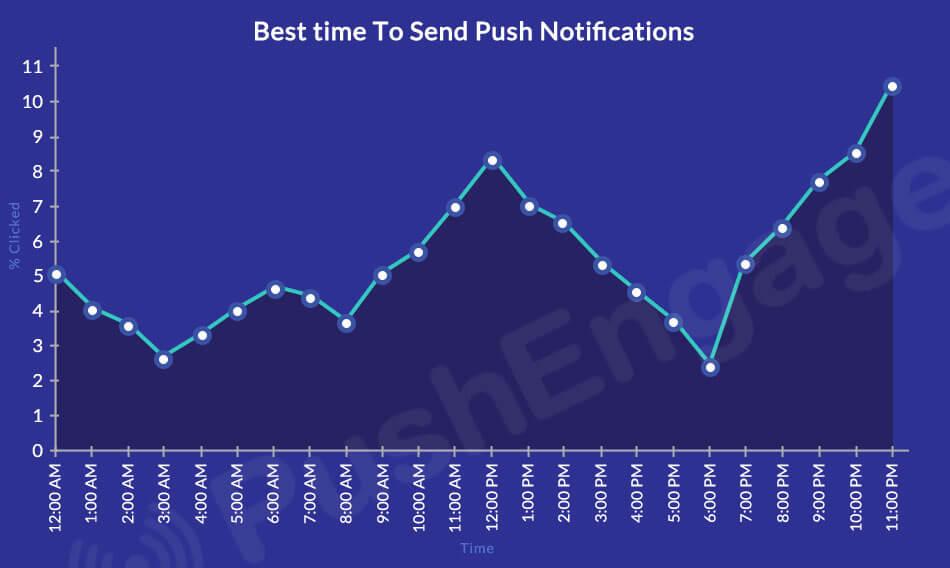 KPI Web Push Notification Timing