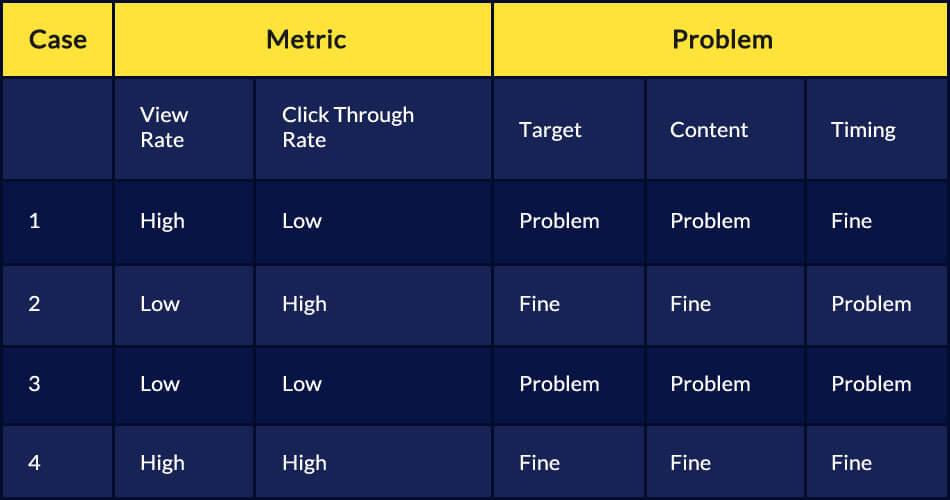 Reading Push Notification Metrics Together