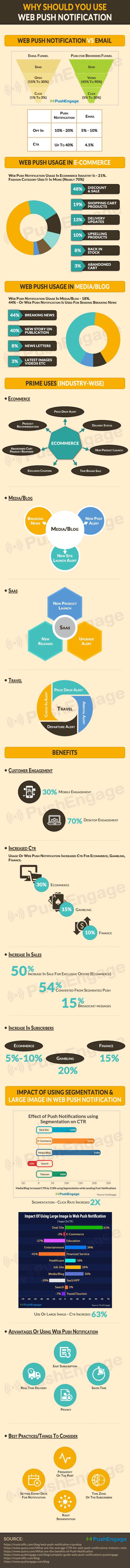 Why should you use Web Push Notifications Infographic
