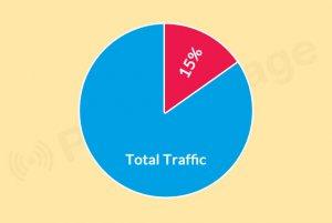 total traffic using push notifications in intex