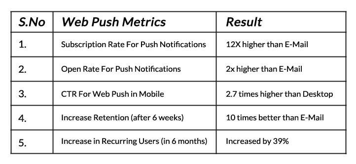 Ofertia Push Notification Status
