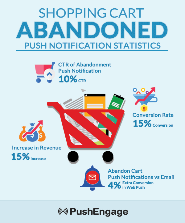 abandoned-cart-Infographic-15%-increase-revenue