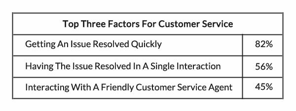 important customer support factor to engage with customer