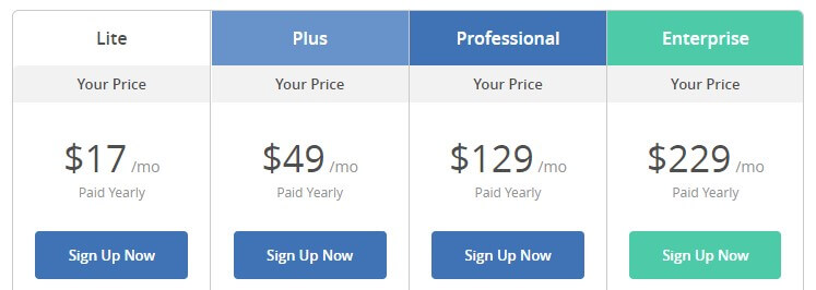 ActiveCampaign pricing for e-commerce