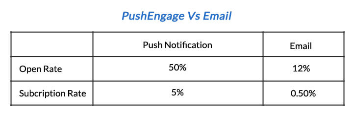 Push Notification vs Email in Vegis