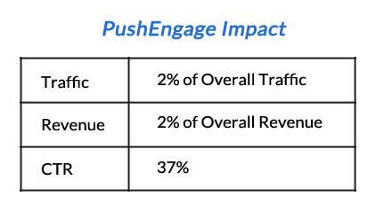 PushEngage Impact on Vegis