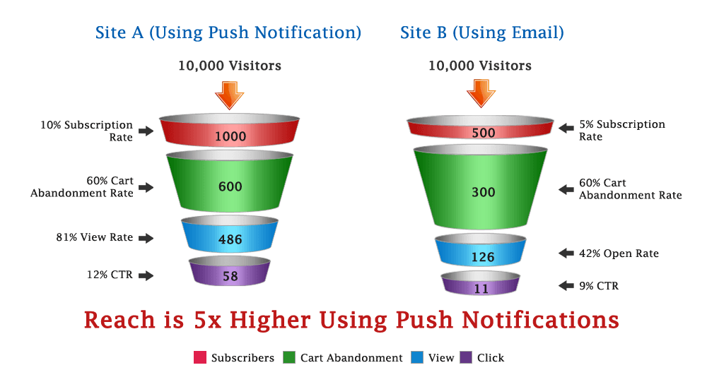 Comparision of Reach of Cart Abandonment campaign Email Vs Push Notification