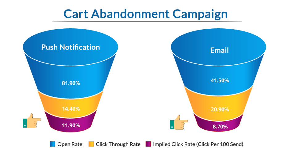 comparision Cart Abandonment Email Vs Push Notifications