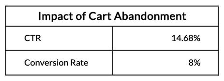 Cart Abandonment Notification Impact