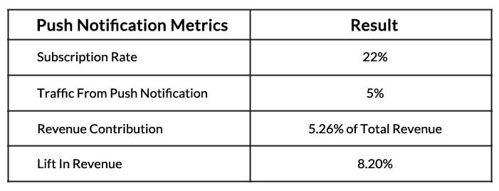 Overall Impact of Push Notification In E-commerce website