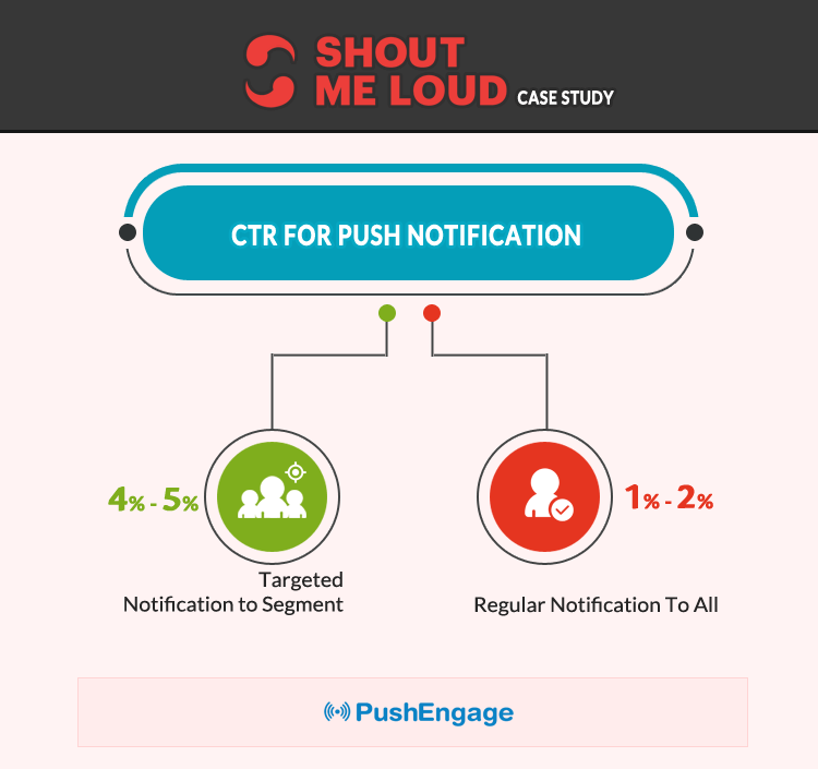 ShoutMeLoud Improved CTR using PushEngage