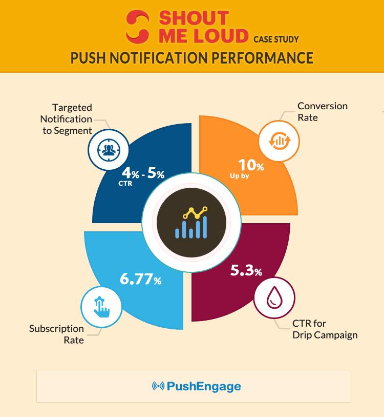 ShoutMeLoud Improved Their Push Notification Performance using PushEngage