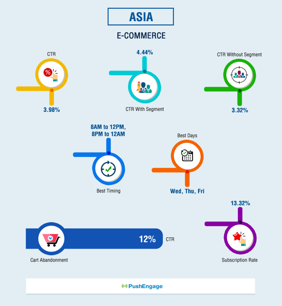 Push Notification Benchmark Report For ASIA E-commerce