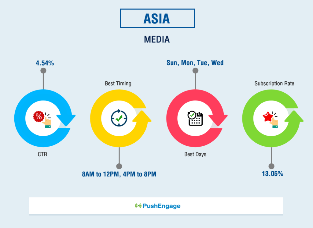 Push Notification Benchmark Report For ASIA Media Website