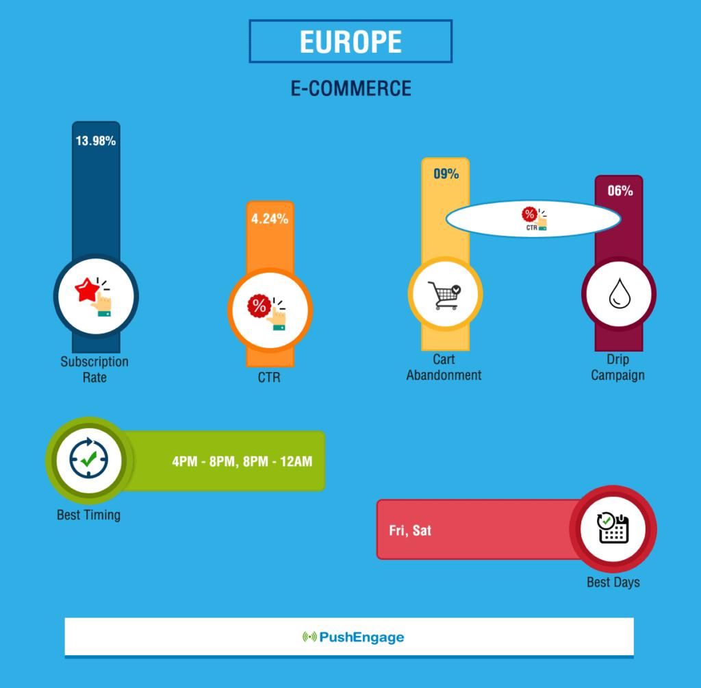 Push Notification Benchmark Report For Europe E-Commerce Website