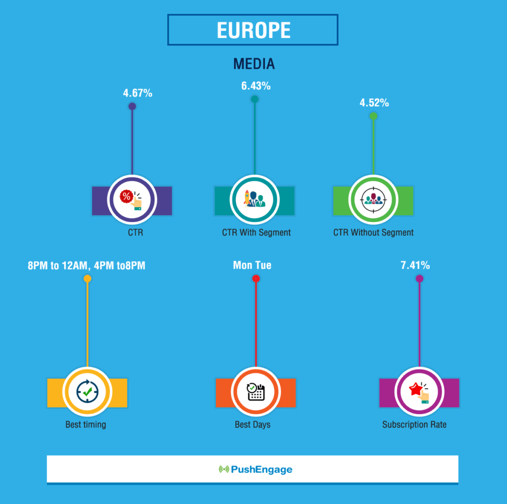 Push Notification Benchmark Report For Europe Media Website