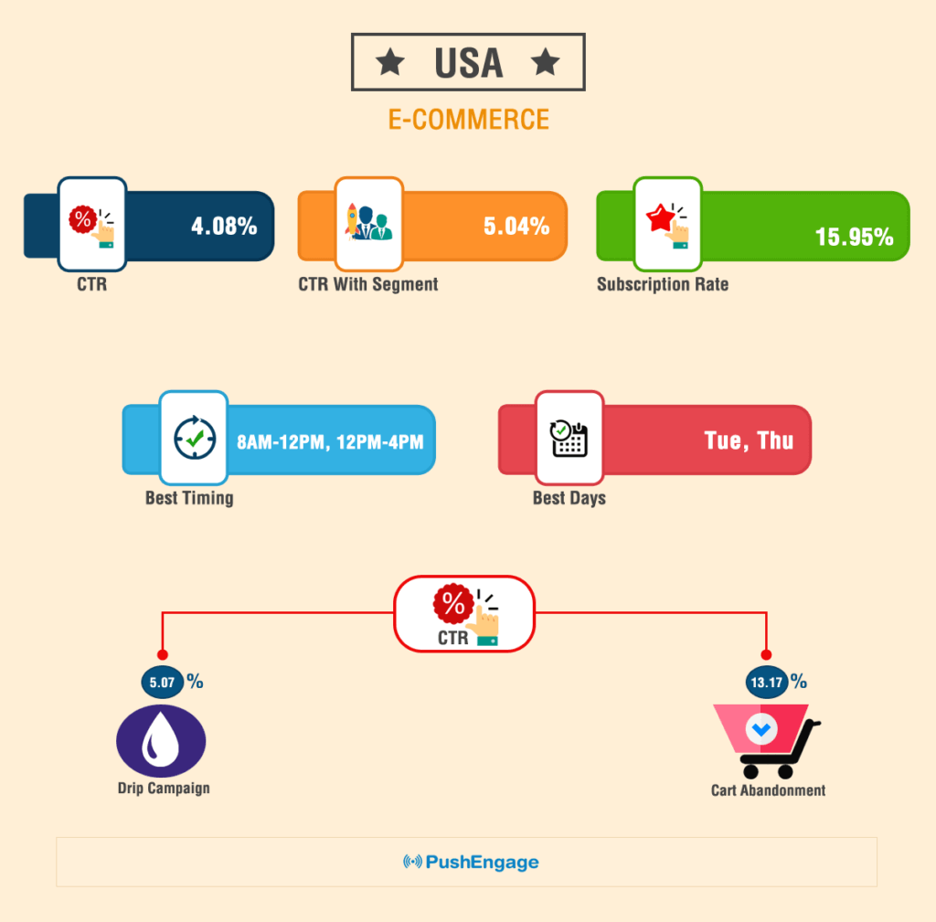Push Notification Benchmark Report For USA E-Commerce Website