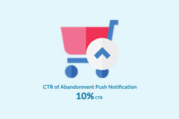 BollywoodKart CTR of Abandonment Push Notification 10% CTR