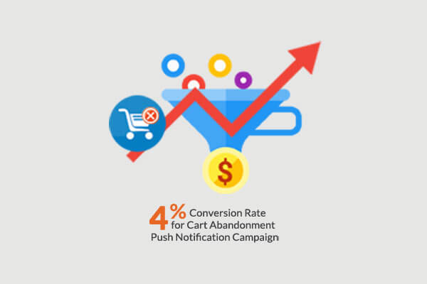 Mydeal 4% Conversion Rate for Cart Abandonment Push Notification Campaign