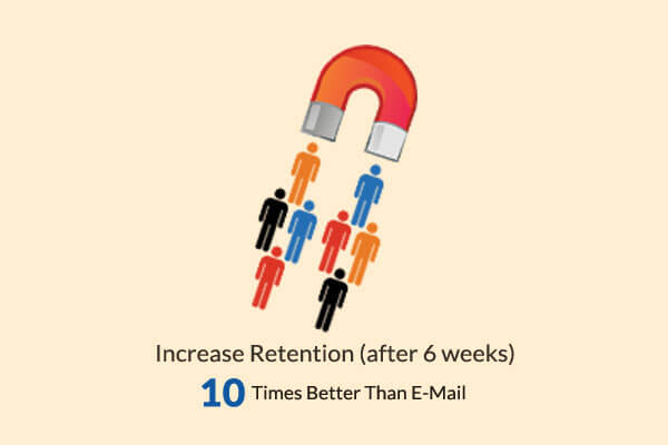Ofertia Increase Retention After 6 Weeks 10 Times Better than E-Mail