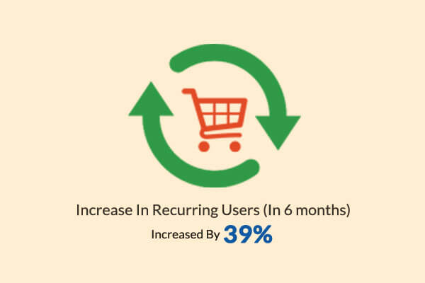 Ofertia Recurring Users In 6 Months Increased By 39%