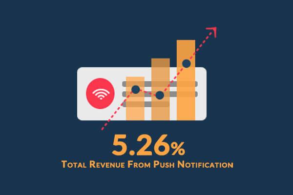 SuperJeweler 5.26% Total Revenue from Push Notification