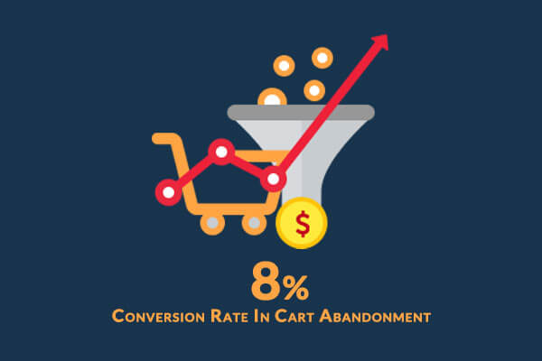 SuperJeweler 8% Conversion Rate In Cart Abandonment