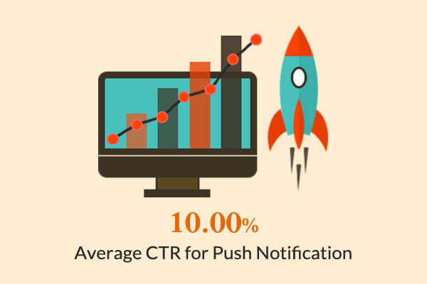 Wicked Weasel Impact of Push Notifications On Average CTR