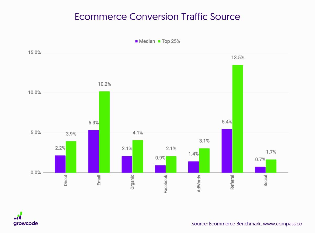 e-commerce benchmark