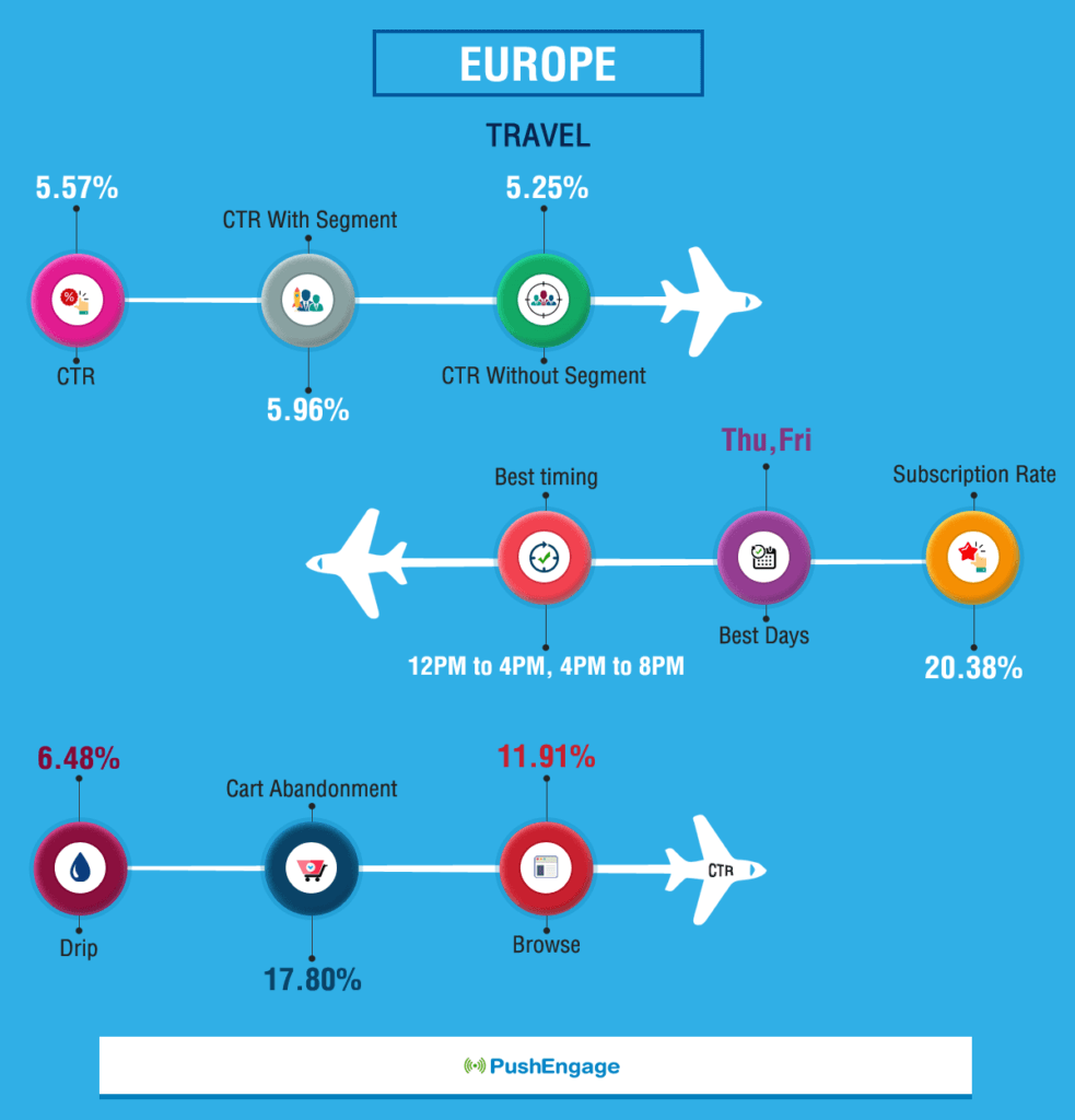 Push Notification Benchmark-Report-For Europe Travel Website