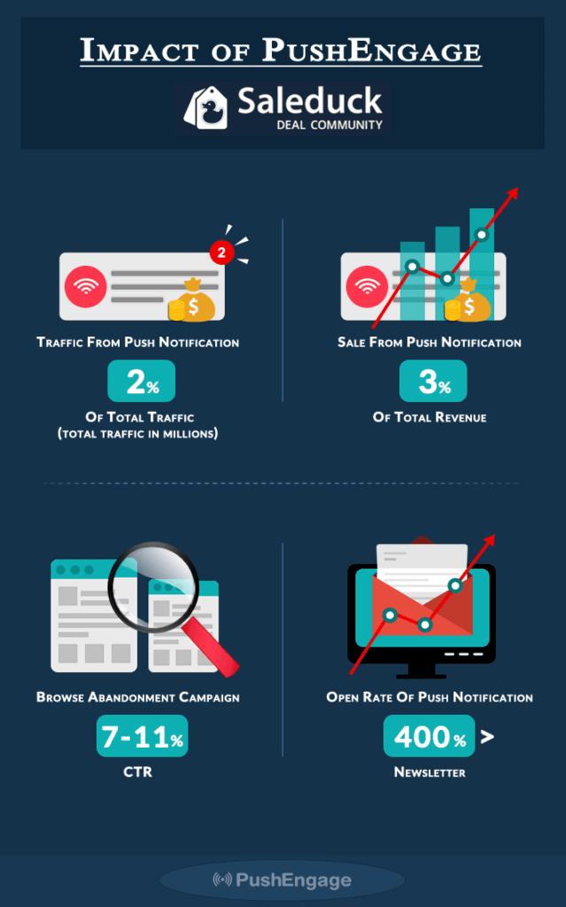 Saleduck Case Study Push Notification Infographic