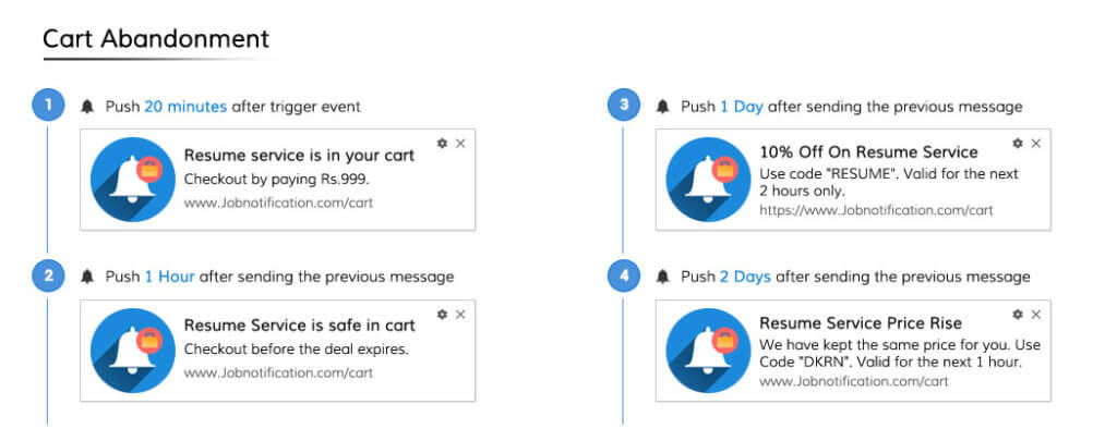 Cart Abandonment Push Campaign Template for Job Website