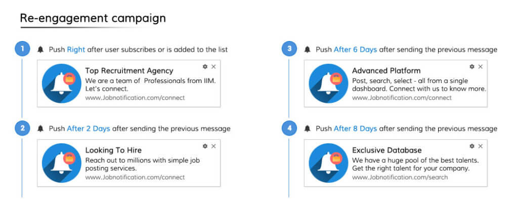 Re-engagement campaign Push Campaign Template for Job Website