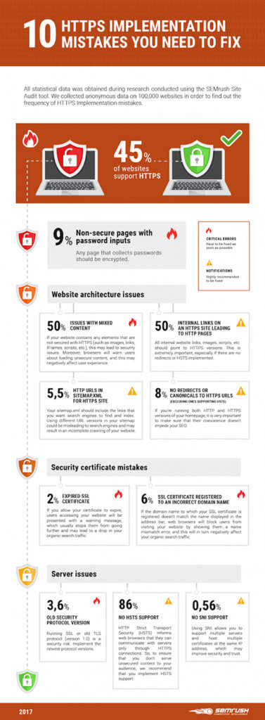 Infographic on HTTPS Mistakes made by E-commerce Site