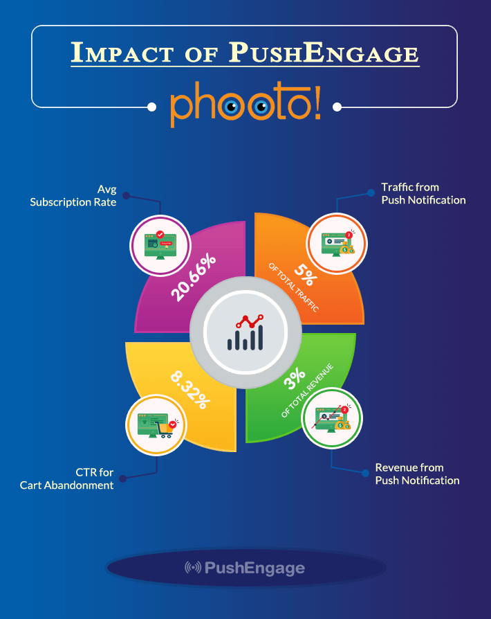 Infographic on Push Notification Case Study - Phooto