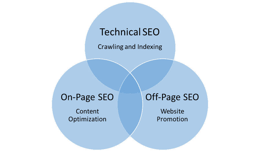 Three important types of SEO