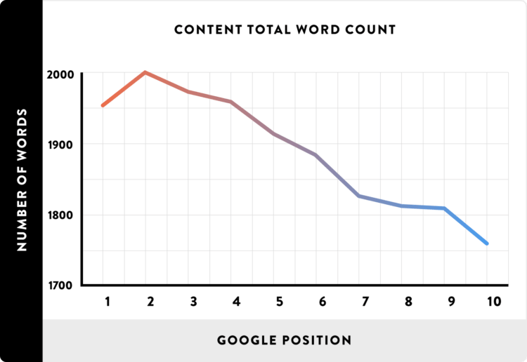content length vs SEO ranking