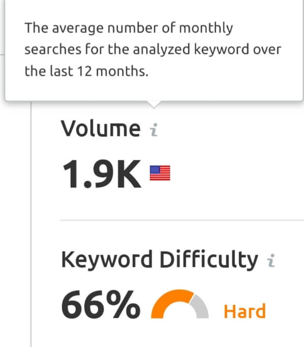 example of average monthly searches of keyword
