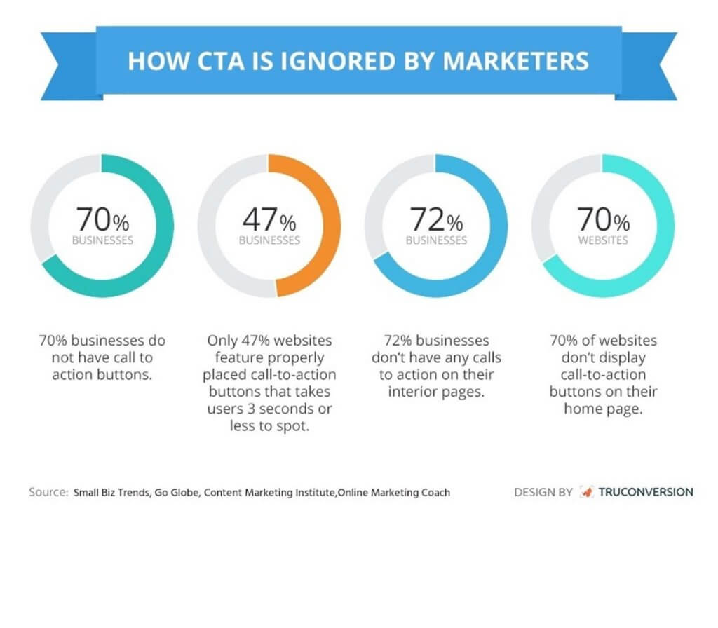 CTA ignored by marketers