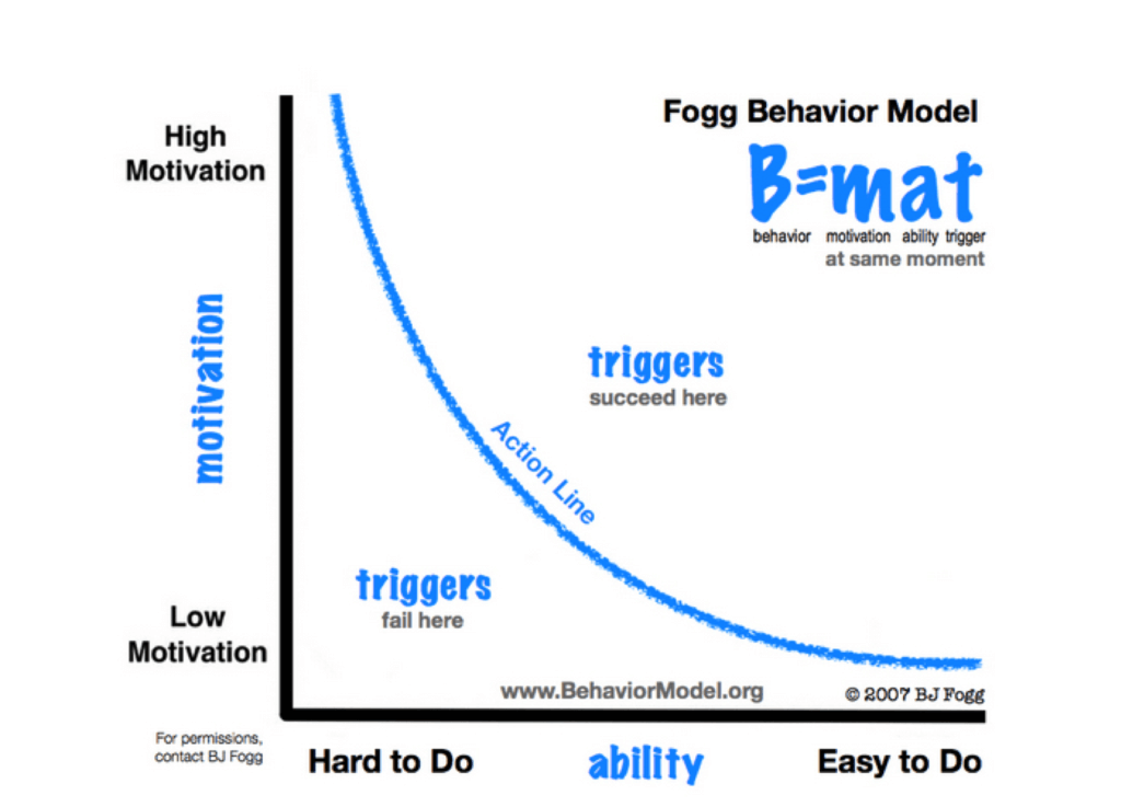triggers to reduce friction in landing page